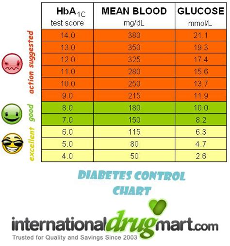 normal blood sugar levels diabetes chart