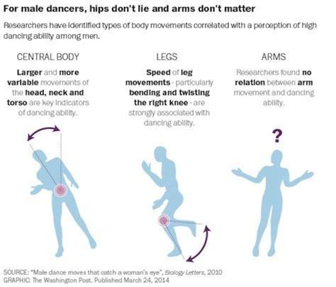 pas de danse moderne facile apprendre 224 danser pour plaire aux filles les pas de danse scientifiquement valid 233 s
