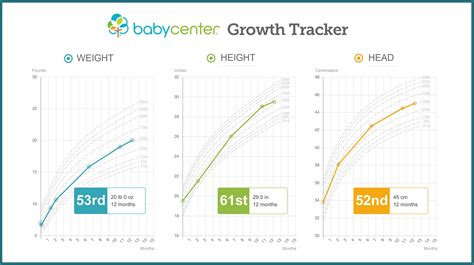 growth chart baby height  weight tracker babycenter
