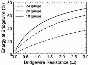 Percent Energy At The Bridgewire   E Bw   As A Function Of The