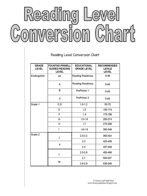 Literacy & Math Ideas: **Free** Reading Level Conversion Chart