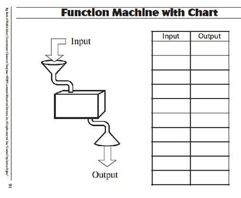 template function pin by chrissy on classroom ideas