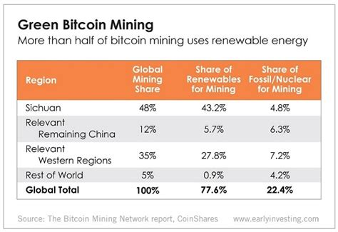 Projects around the world are looking to use surplus energy from hydropower, wind power and natural gas to mine bitcoin. Majority of Bitcoin Mining Uses Renewable Energy