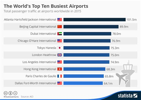 chart  worlds top  busiest airports statista