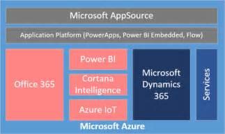 365 Microsoft Dynamics