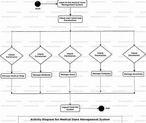 Medical Store Management System Activity Uml Diagram