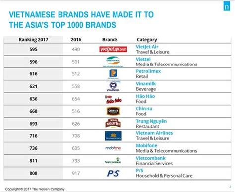 Eleven Vn Brands Appear On Asia's Top 1000 List News