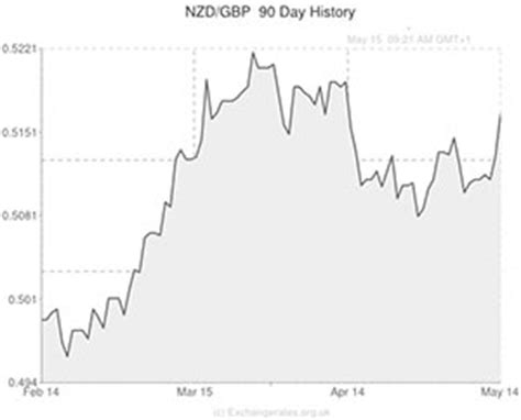 new zealand exchange rate new zealand dollar to pound sterling nzd gbp exchange