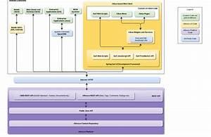 Platform Integration Architecture