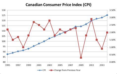 bureau of labor statistics consumer price index consumer price index summary bureau of labor statistics