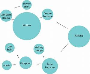 Pin By Sanagilani On Bubble Diagram