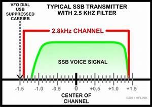 Voice Level Chart 5 Mhz