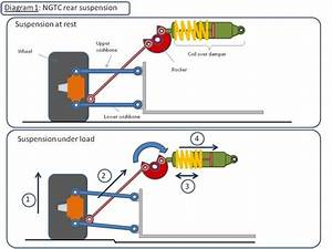 How Pushrod Suspension Works
