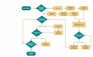 Website Workflow Google Search Flow Chart Template