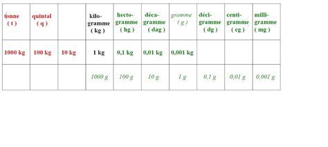 conversion mesure cuisine 2 unités usuelles et conversion chimico2