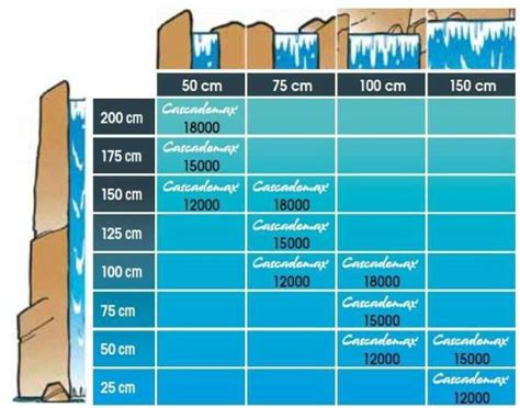 Pompe Bassin Cascade Pompe Pour Cascade Cascademax 15000 Ubbink