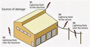 Design Calculations Of Lightning Protection Systems  U2013 Part One