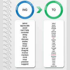 Click On Infinitive Or Gerund?, Gerund Or Infinitive?