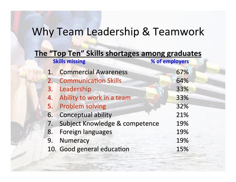 Team Leadership And Teamwork Training And Coaching Is Needed