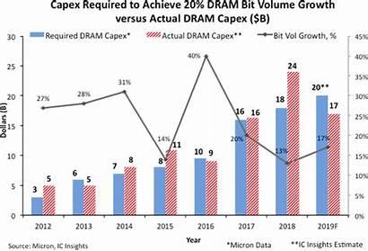 Dram Capex Bit Volume Semiconductor Samsung Micron