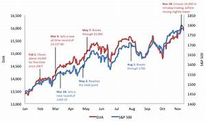 Why Do the S&P 500 and Dow Jones Keep Breaking Records ...