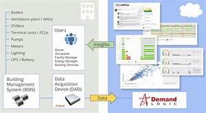 Demand Logic  Collaborative Bms Data