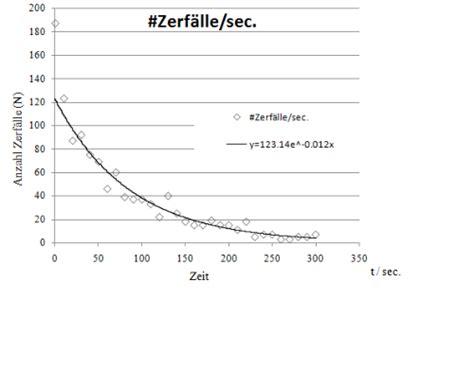 halbwertszeit berechnen exponentialfunktionen und