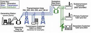 What Is The Difference Between Transmission And
