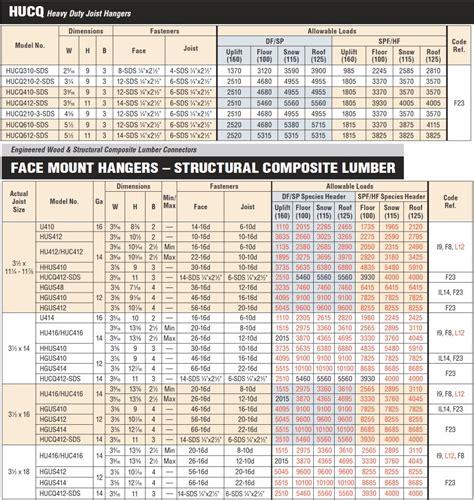 Simpson Strong Tie HUCQ412-SDS 4x12 Heavy Duty Joist ...
