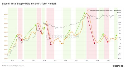 In essence it shows a strong similarity with the previous bear market and how it ended. Quantifying Short-Term and Long-Term Holder Bitcoin Supply