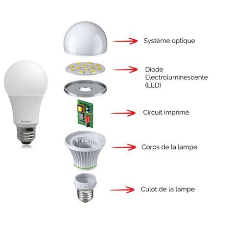 schema d une le a incandescence led elumino led ou diode electro luminescente qu est ce que c est elumino