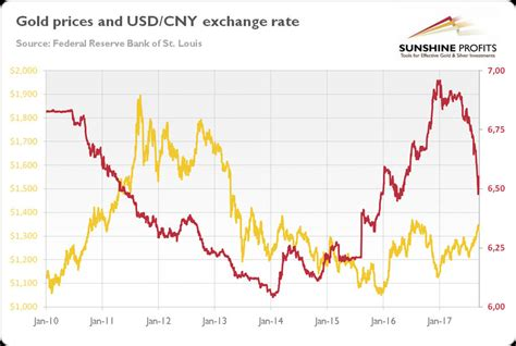 currency chart what is the link between rmb yuan and gold live trading