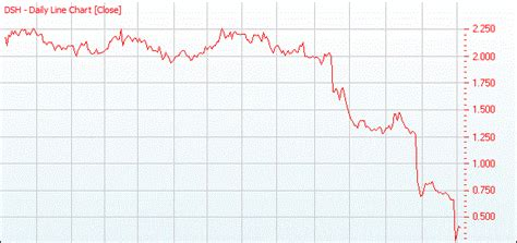Dick Smith Holdings Ltd Shares Removed From Asx What