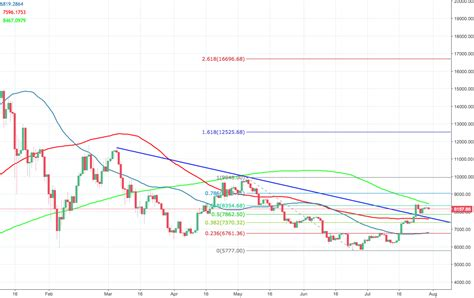 Here is everything you need to know about bitcoin trading. Bitcoin price analysis: BTC/USD hibernating above $8,100, while only 2% of Americans invested in ...