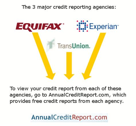major credit bureaus which one should i contact images frompo