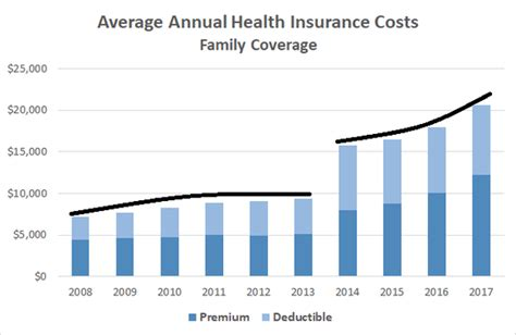The chart below shows the four. Political Calculations: Trends in the Cost of Health Insurance