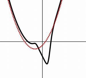 Nullstellen Berechnen Polynomdivision : berechnung der asymptote bei gebrochenrationalen ~ Themetempest.com Abrechnung