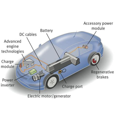 Electric Car Technology by Electric Vehicle Technology Nsc Stem Pathways Oli