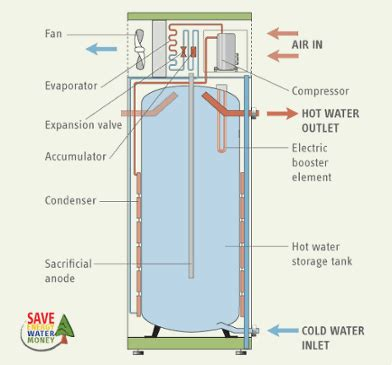 Heat Pump Water Heaters Better Way With