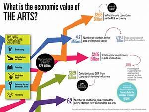 Creative Industries Add $698 Billion to the U.S. Economy ...