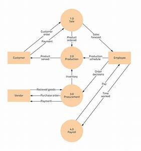 The Extraordinary Free Data Flow Diagram Template  Level 0