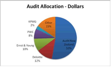 Peer Review Audit by 5 Financial Statements And Assurance Auditing Office Of