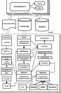 Software Architecture Diagram  Unified Modeling Language