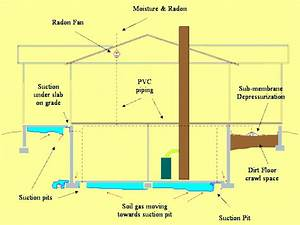 Reducing Basement Moisture With Radon Mitigation System That Uses Sub