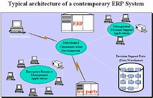 Typical Architecture Of An Erp System