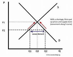 Diagrams For Supply And Demand