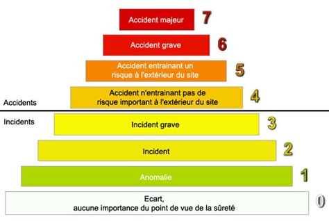 201 chelle ines accident nucl 233 aire