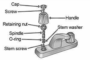 What Are The Parts Of A Compression Washer Tap