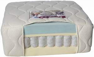 Pocket spring coolblue memory foam mattress custom for Do memory foam mattresses have springs