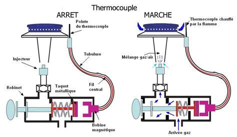 moteur hotte aspirante cuisine qu 39 est ce que la sécurité par thermocouple electroguide